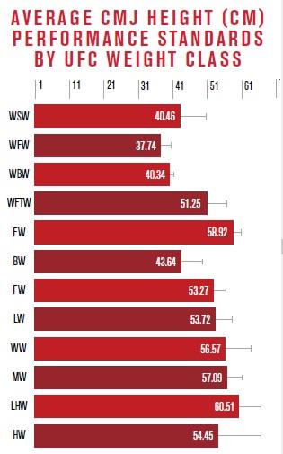 average vertical jump standard for mma