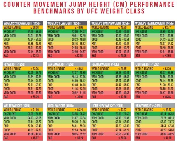 vertical jump standard for mma