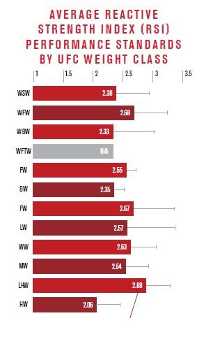average reactive strength index mma