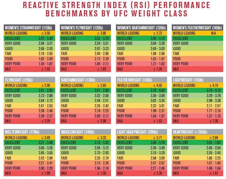 reactive strength index for mma