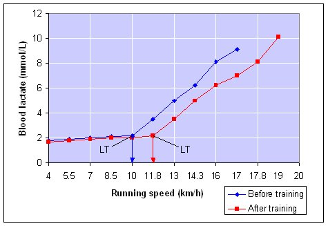 Lactate Threshold before and after
