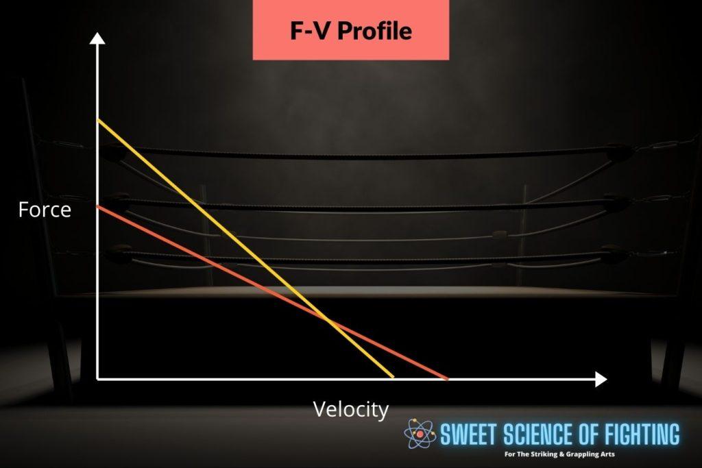 force-velocity profile