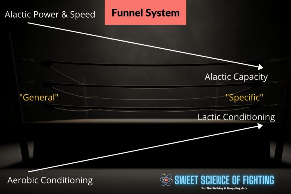 Funnel System For MMA