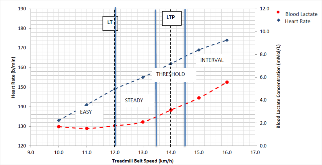 Lactate Threshold Heart Rate