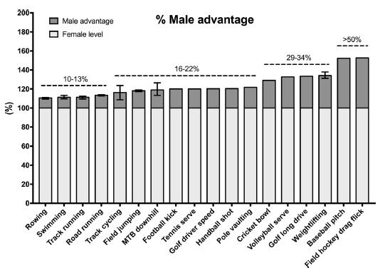 Male and Female performance differences